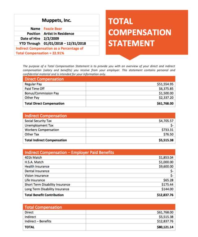 Screenshot of Total Compensation Statement