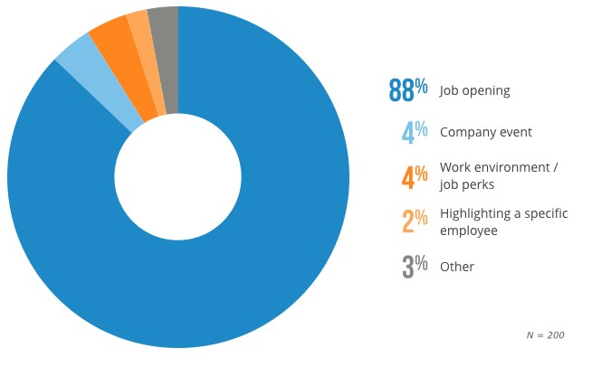 Breakdown of How Employers Highlight Various Company Attributes