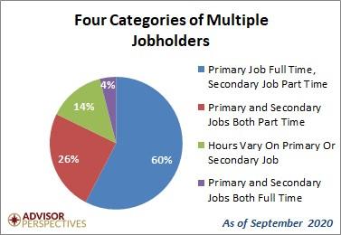 Four Categories of Multiple Jobholders