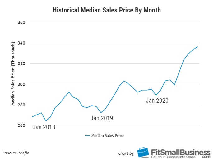 Historical Median Sales Price by Month