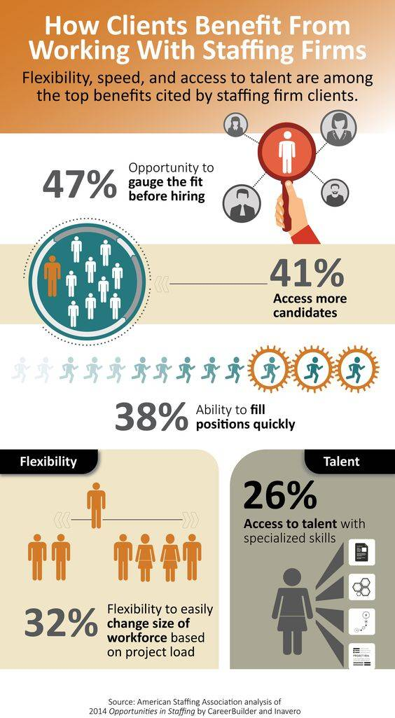 How Clients Benefit From Working