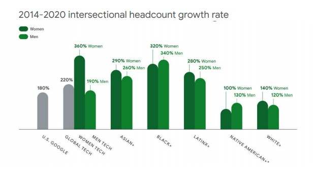 Intersectional Headcount Growth Rate
