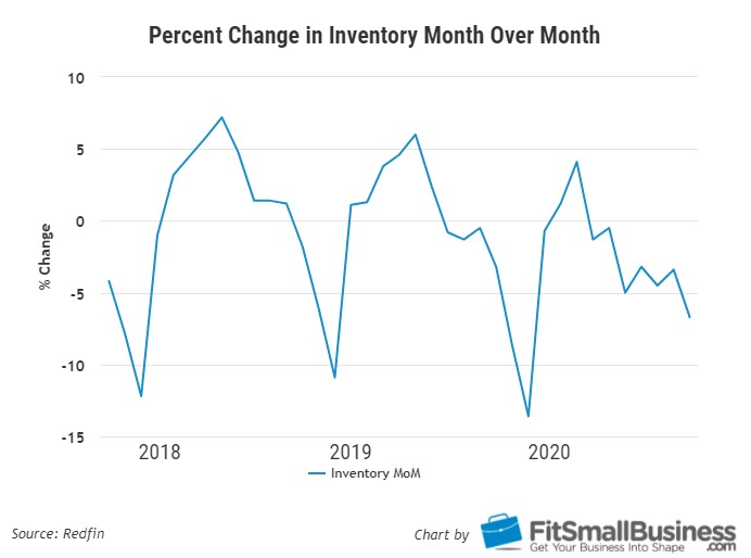 Percent Change in Inventory Month Over Month
