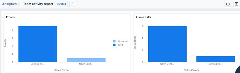 Screenshot of Screenshot Freshworks CRM Team activity report