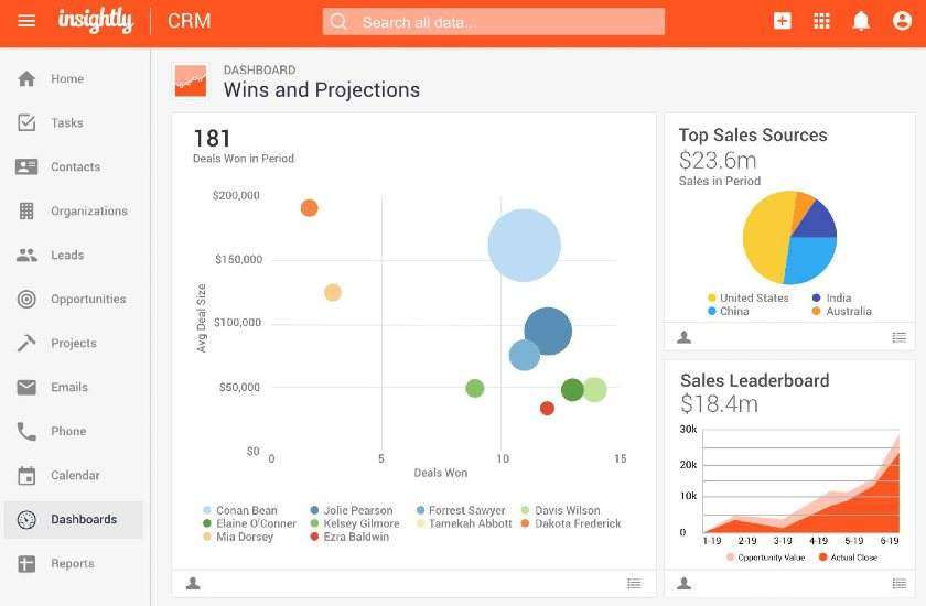 Insightly CRM Wins and projections dashboard