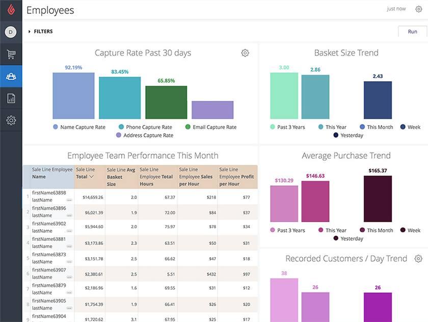 Lightspeed employee performance tracker