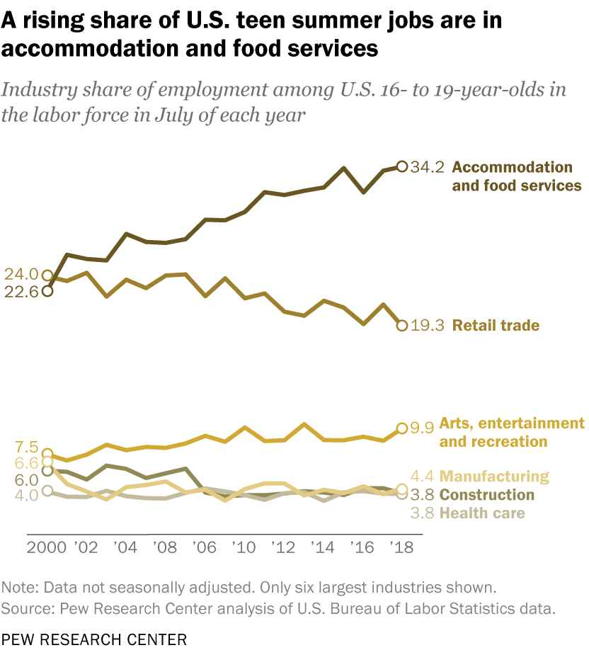 Screenshot_of_A_Rising_Share of US Teen Summer Jobs Accomodation and Food Services
