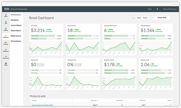 Screenshot of Retail Dashboard