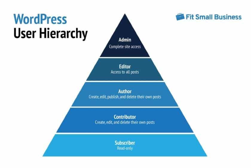 WordPress User Hierarchy