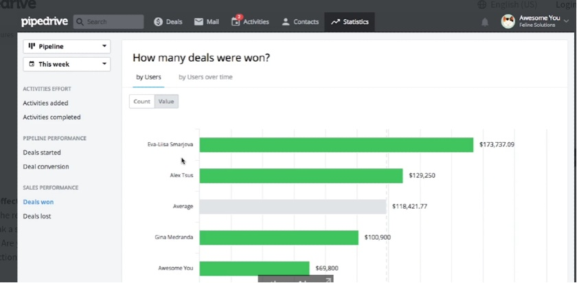 Pipedrive deals won by Users dashboard
