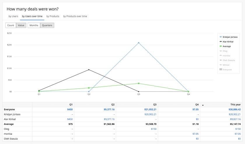 Pipedrive deals won by users over time