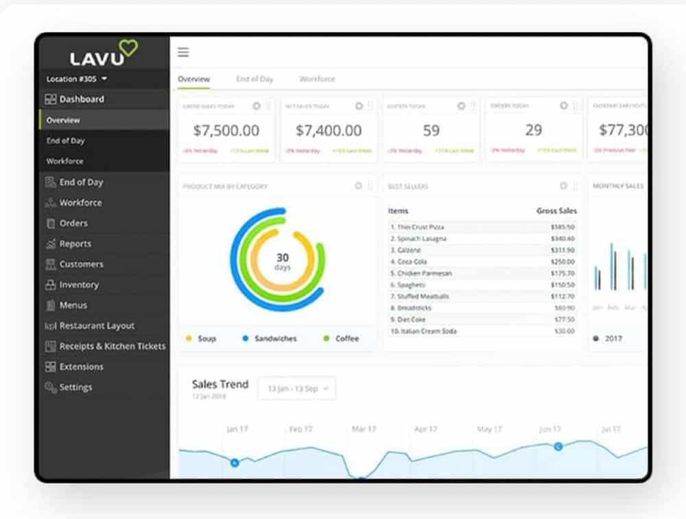 Screenshot of Lavu Management Dashboard