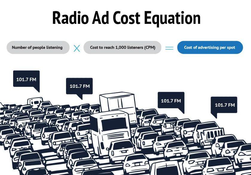 Radio Ad Cost Equation Graphic