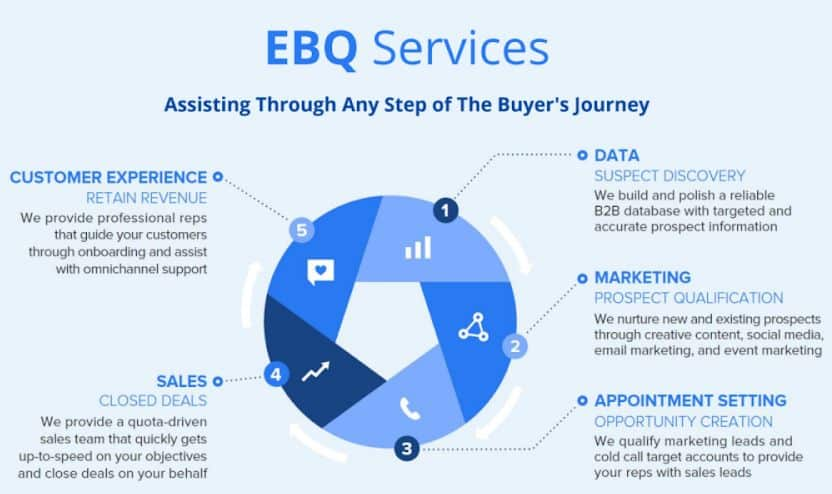 Screenshot of EBQ Services main features guide