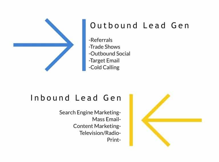 Screenshot of SalesRoad Lead Generation Strategies