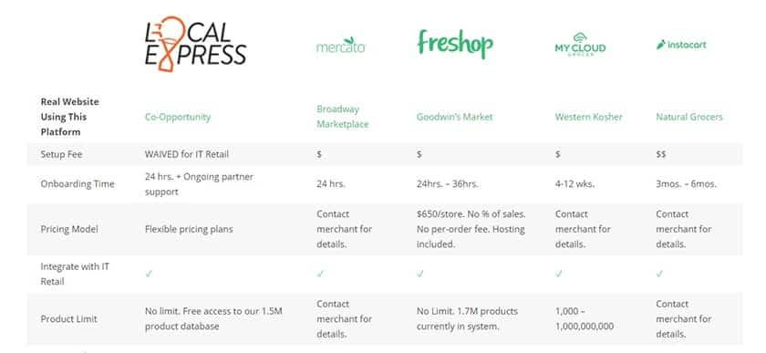 Screenshot of IT Retail eCommerce comparison chart