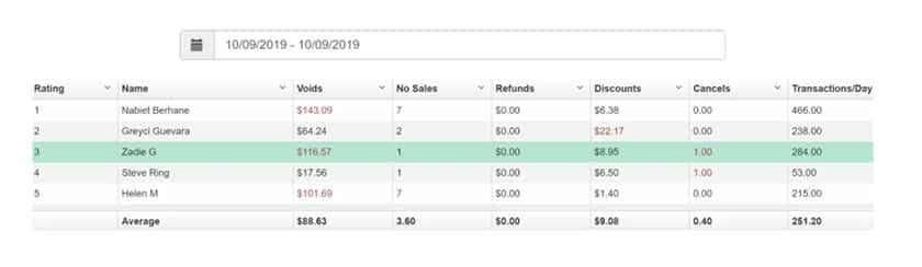 Screenshot of IT Retail track sales activity