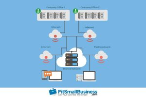 VoIP process Infographic