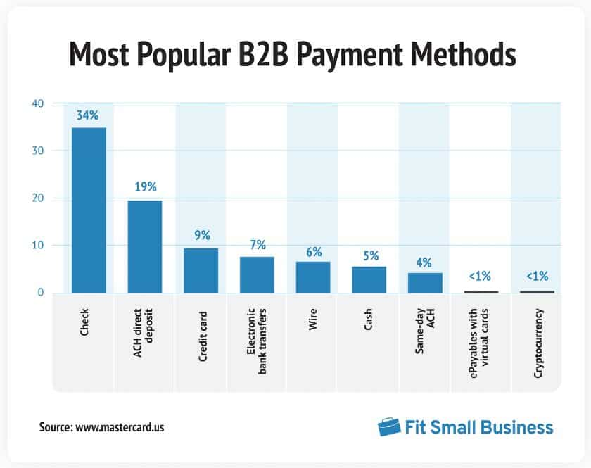 Most popular B2B Payment Methods infographic