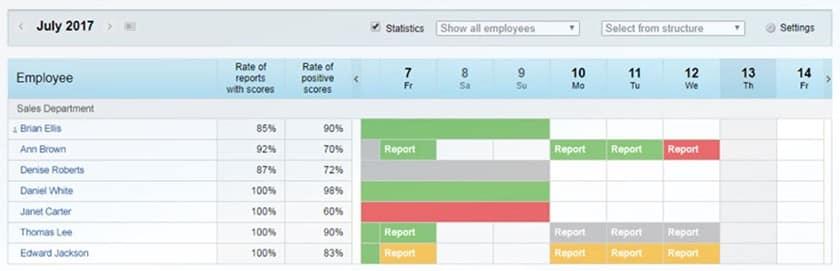 Screenshot of Bitrix24 automated report
