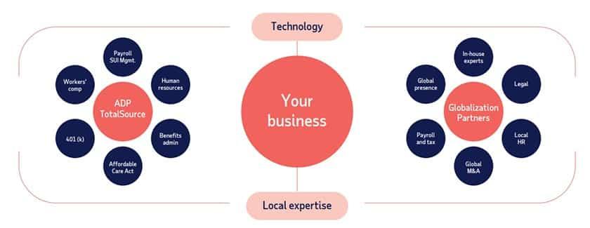 Screenshot of Globalization Partners brochure
