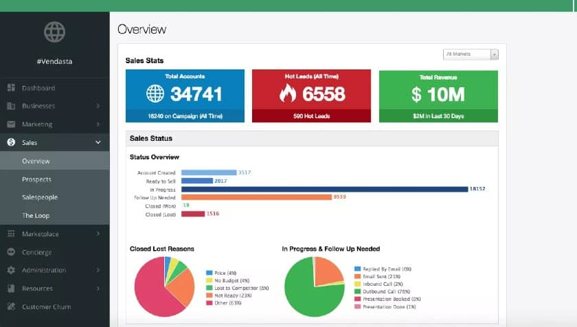 Vendasta sales pipeline overview