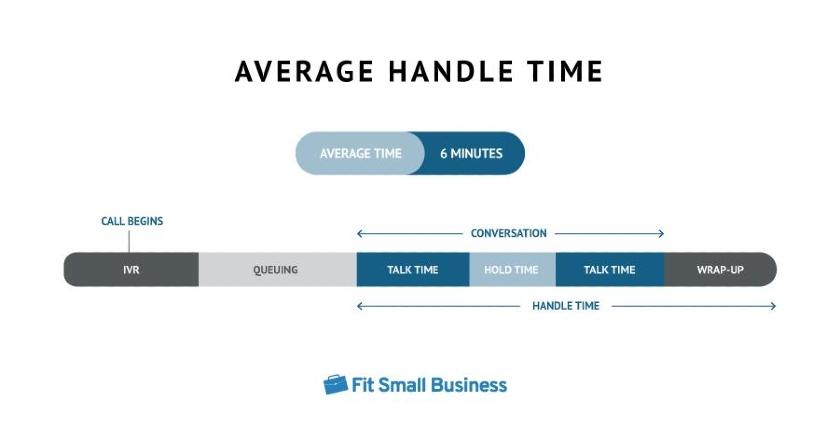 Average Handle Time