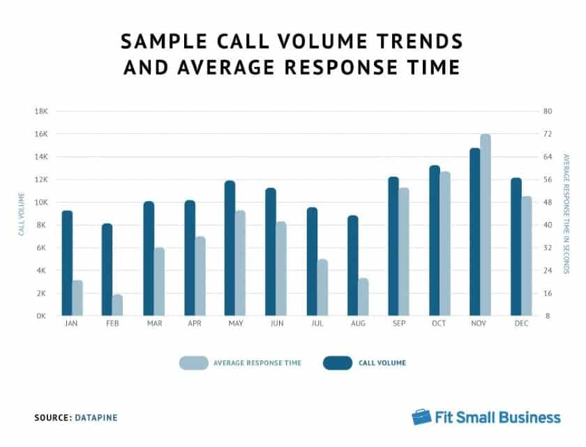 Sample Call Volume Treans And Average Response Time
