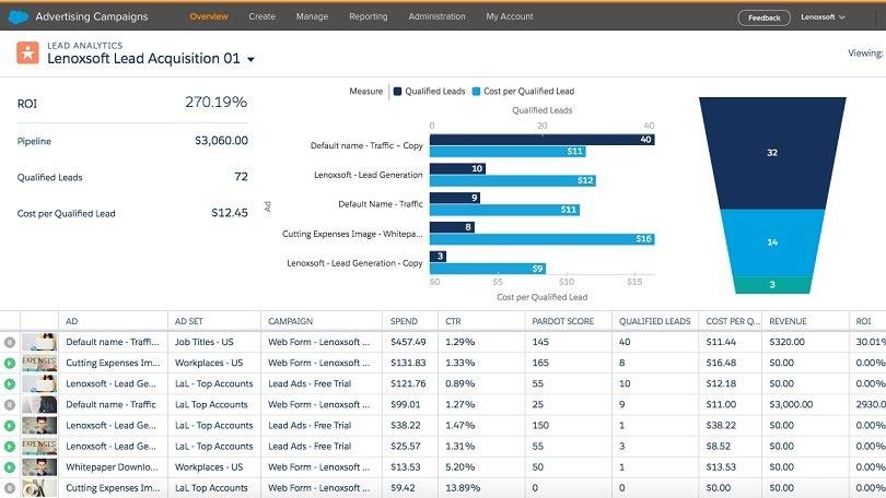 Facebook Ad lead campaign_management through Salesforce