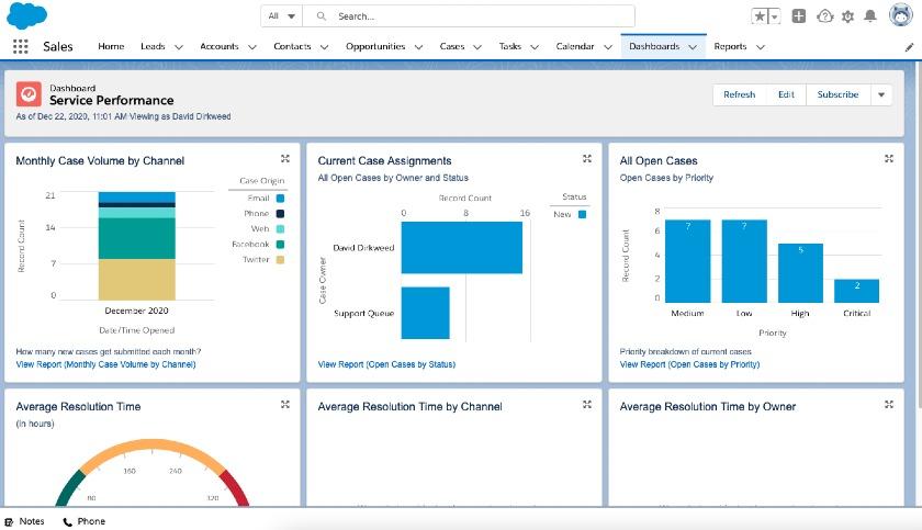 Salesforce Service Performance dashboard