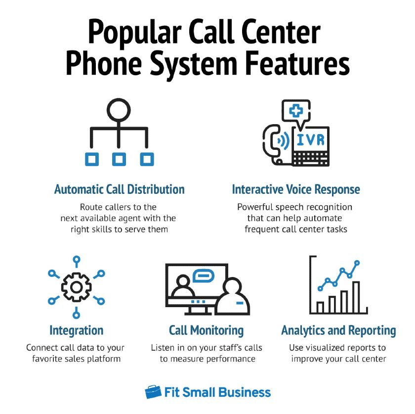 Popular call center phone system features graphic