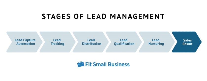 Stages of Lead Management graphic