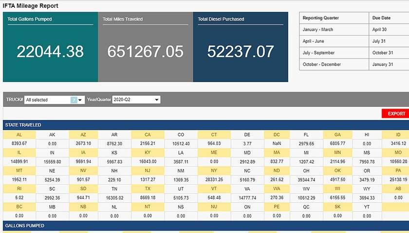 Screenshot of Axis TMS IFTA add-on