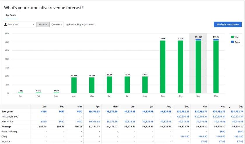 Pipedrive cumulative revenue forecast