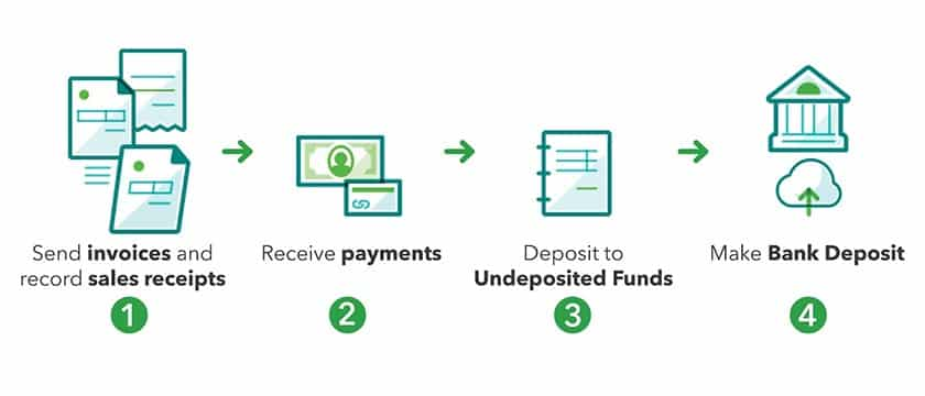 Using the Undeposited Funds Account