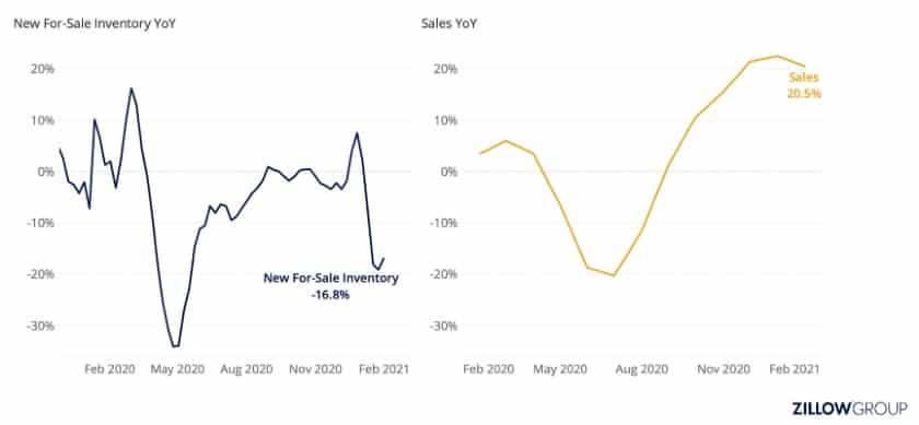 Screenshot of Zillow Economic Research Graph