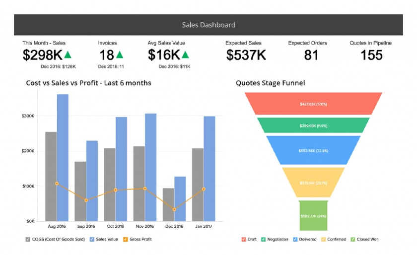 Zoho CRM advanced sales reporting dashboard