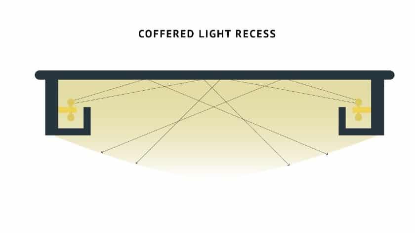 Coffered Light Recess Fixture