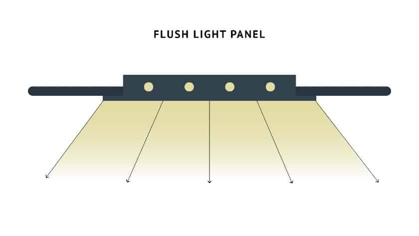 Flush Light Panel Fixtures