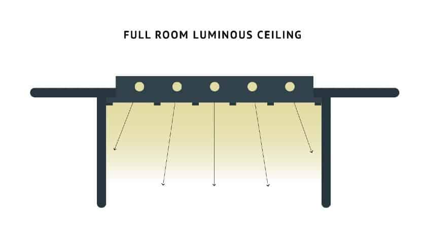 Full Room Luminous Ceiling Fixture