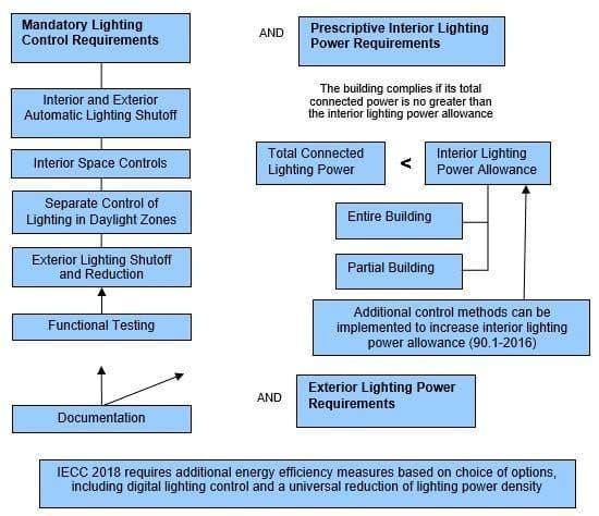 IECC Requirements