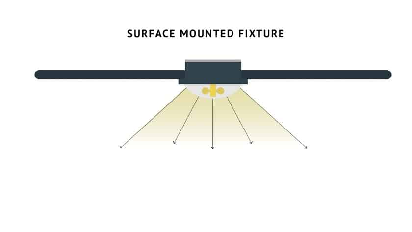 Surface Mounted Fixture