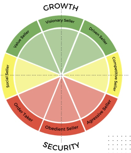 CPSP Seller Style Assessment
