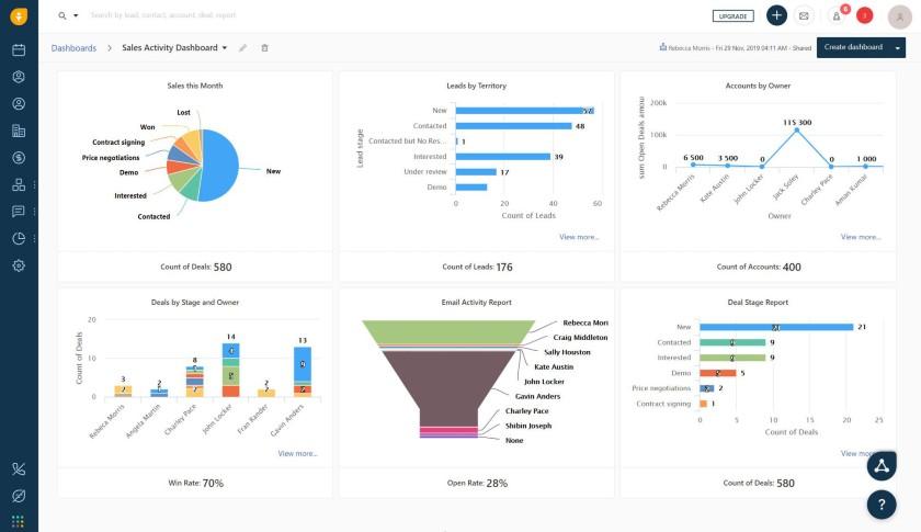 Freshworks CRM Sales activity dashboard
