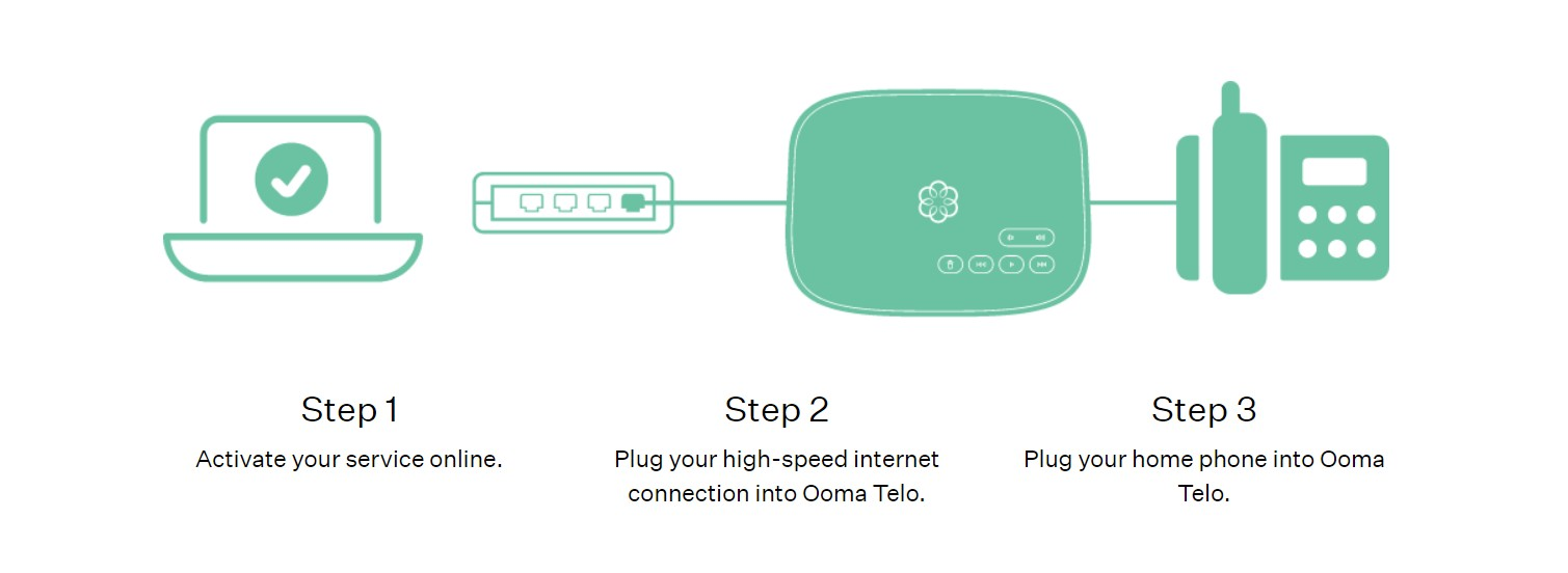 How Ooma Telo Delivers Free Home Phone Service