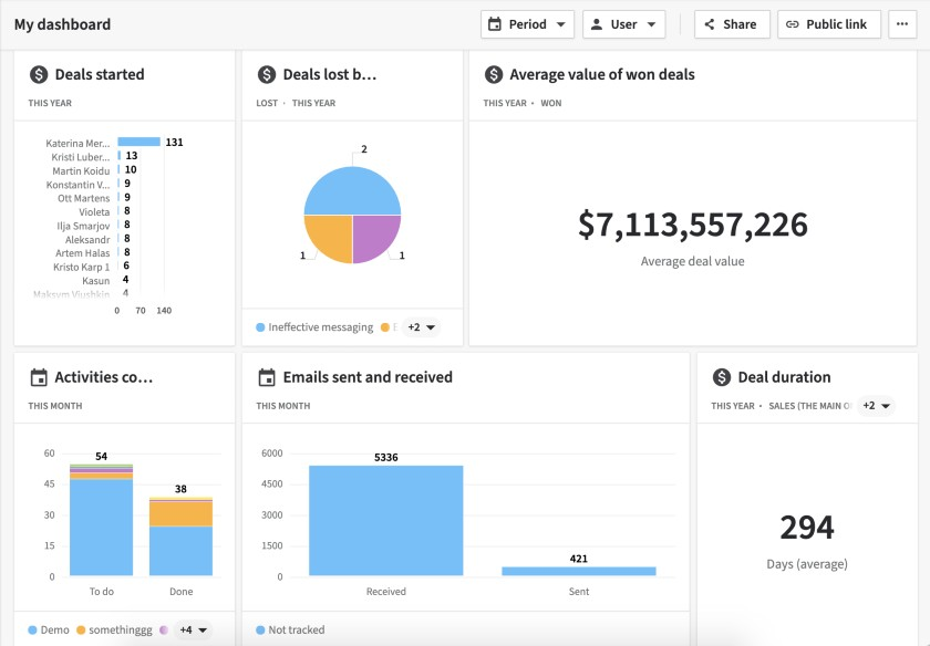 Pipedrive dashboard shows a snapshot of important data