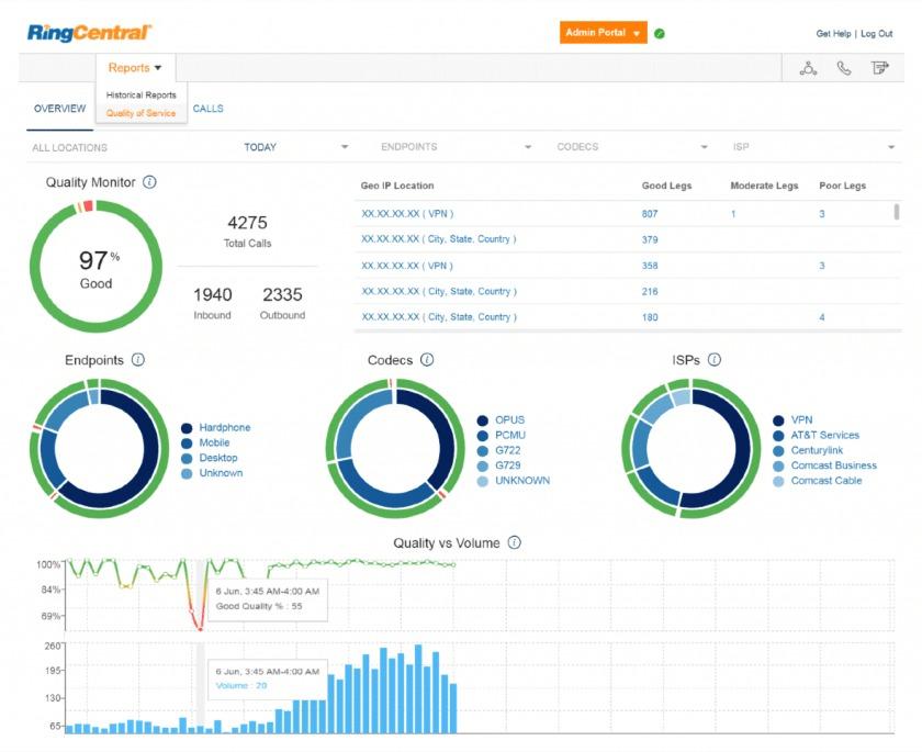 RingCentral analytics dashboard