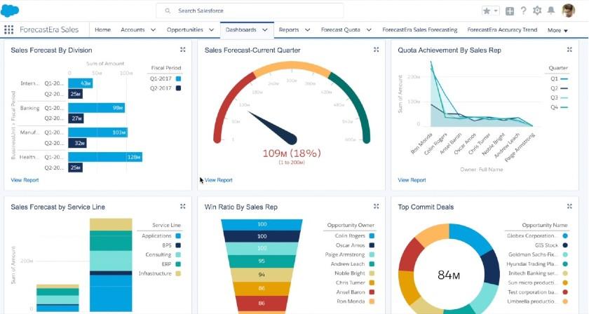 Salesforce robust sales forecasting dashboard