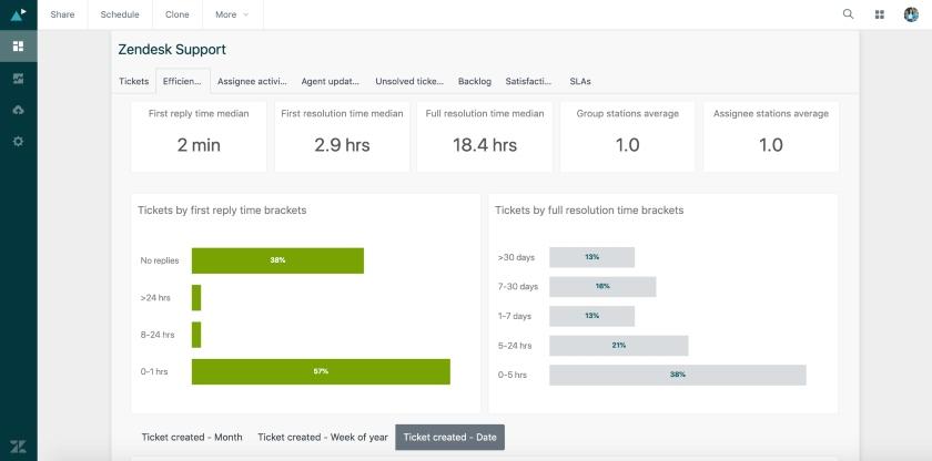 Zendesk Support efficiency dashboard