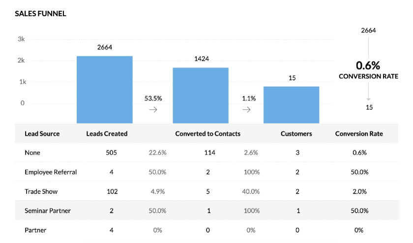 Zoho CRM funnel process from lead generation to closing sales